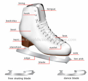 diagram of a skate for brand storytelling and content marketing example